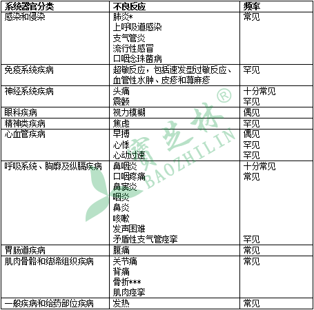 糠酸氟替卡松维兰特罗吸入粉雾剂(Ⅱ)万瑞舒